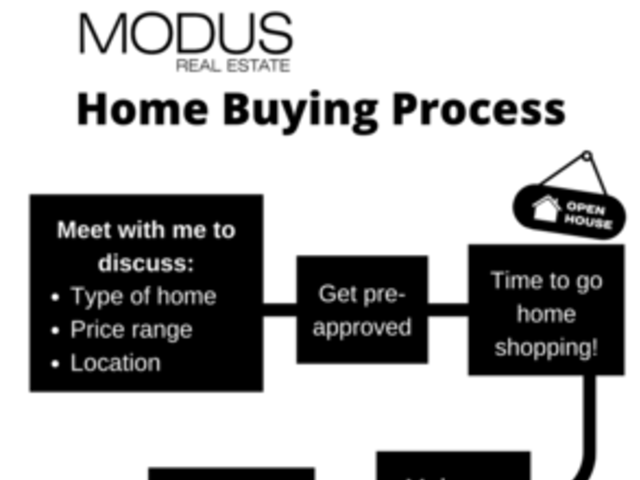 The Phases of Home Buying