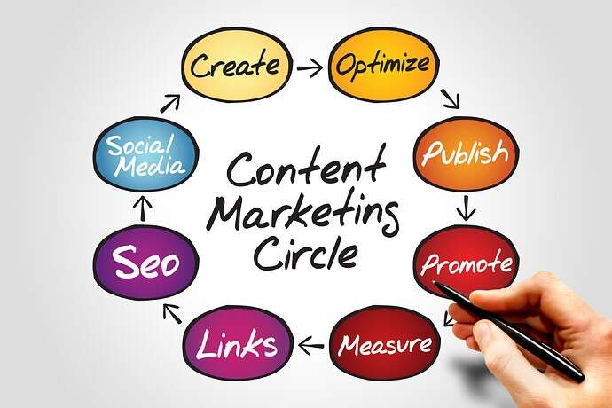 Experts' Take on Our 8-Step Content Marketing Cycle