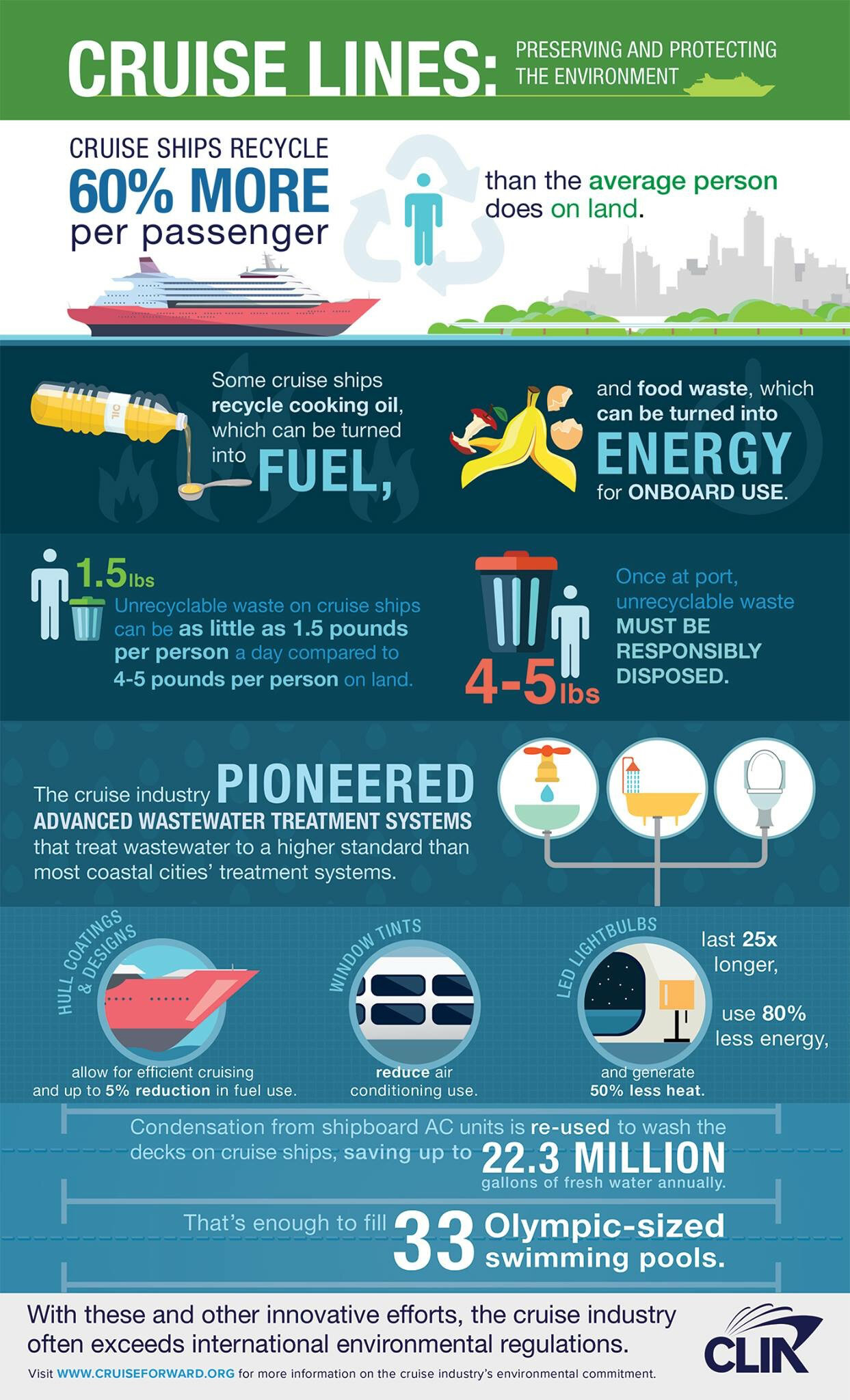 Infographic: How Cruise Lines are Working to Protect the Environment